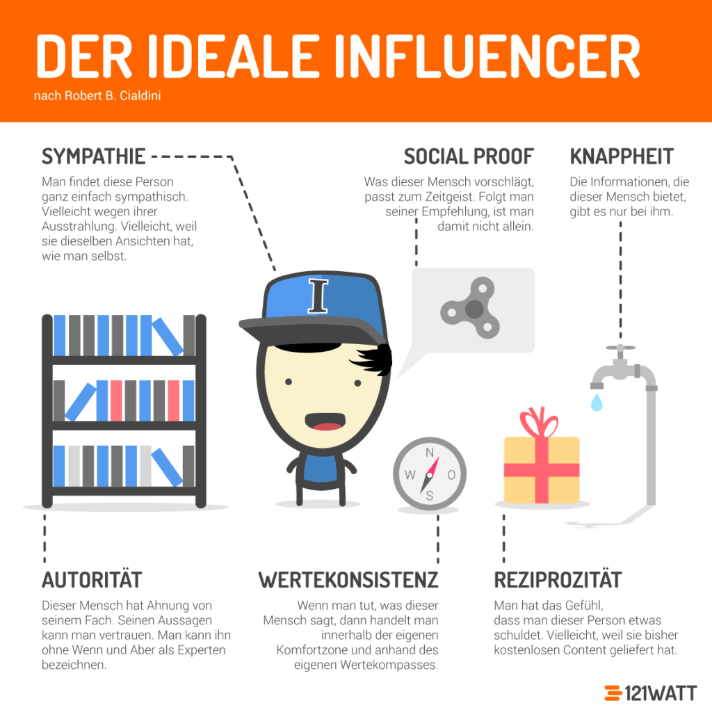 Der Ideale Influencer