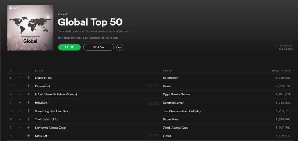 Spotify Promotion Top 50